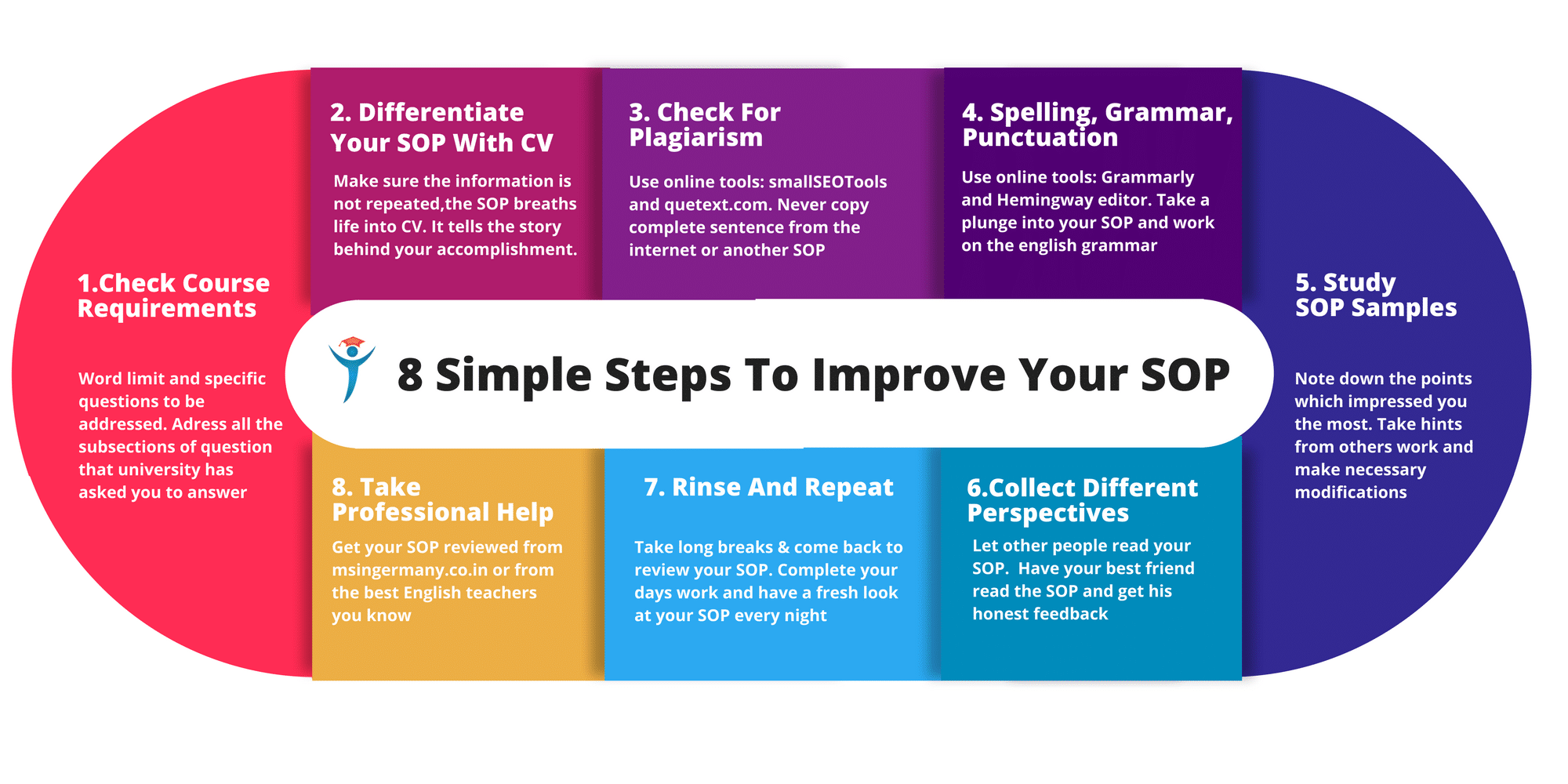 SOP article infographic